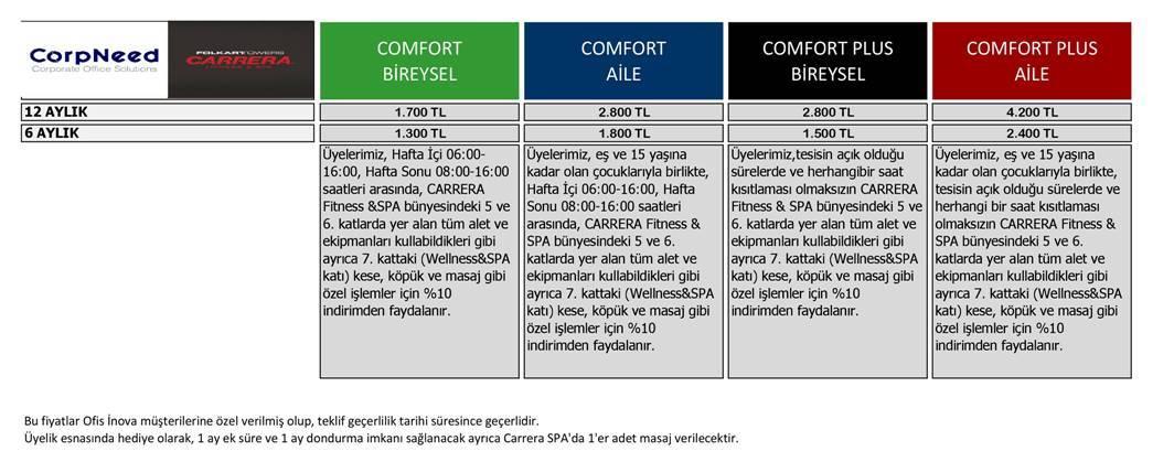 Corpneed Carrera İşbirliği
